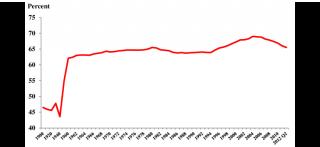 US-homeownership-rate-1900-2012-Q2